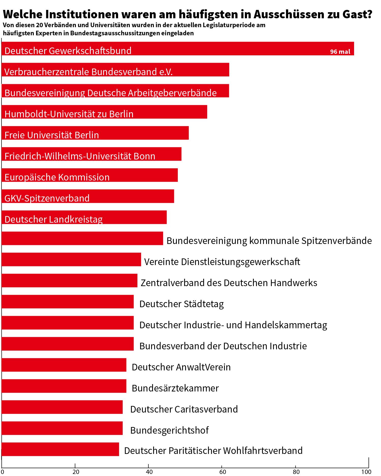 Lobbyismus In Europa Auf Rekordniveau